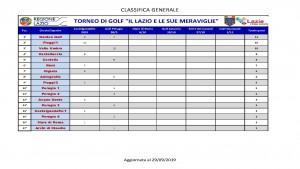 IL LAZIO DELLE MERAVIGLIE - classifica generale al 29-9-2019