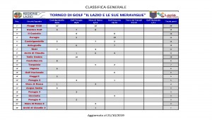 IL LAZIO DELLE MERAVIGLIE - classifica generale 21-10