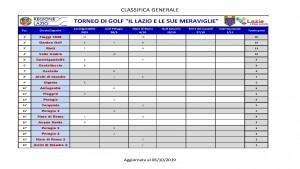 IL LAZIO DELLE MERAVIGLIE - classifica generale al 6 ottobre