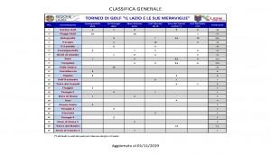 IL LAZIO DELLE MERAVIGLIE - classifica generale
